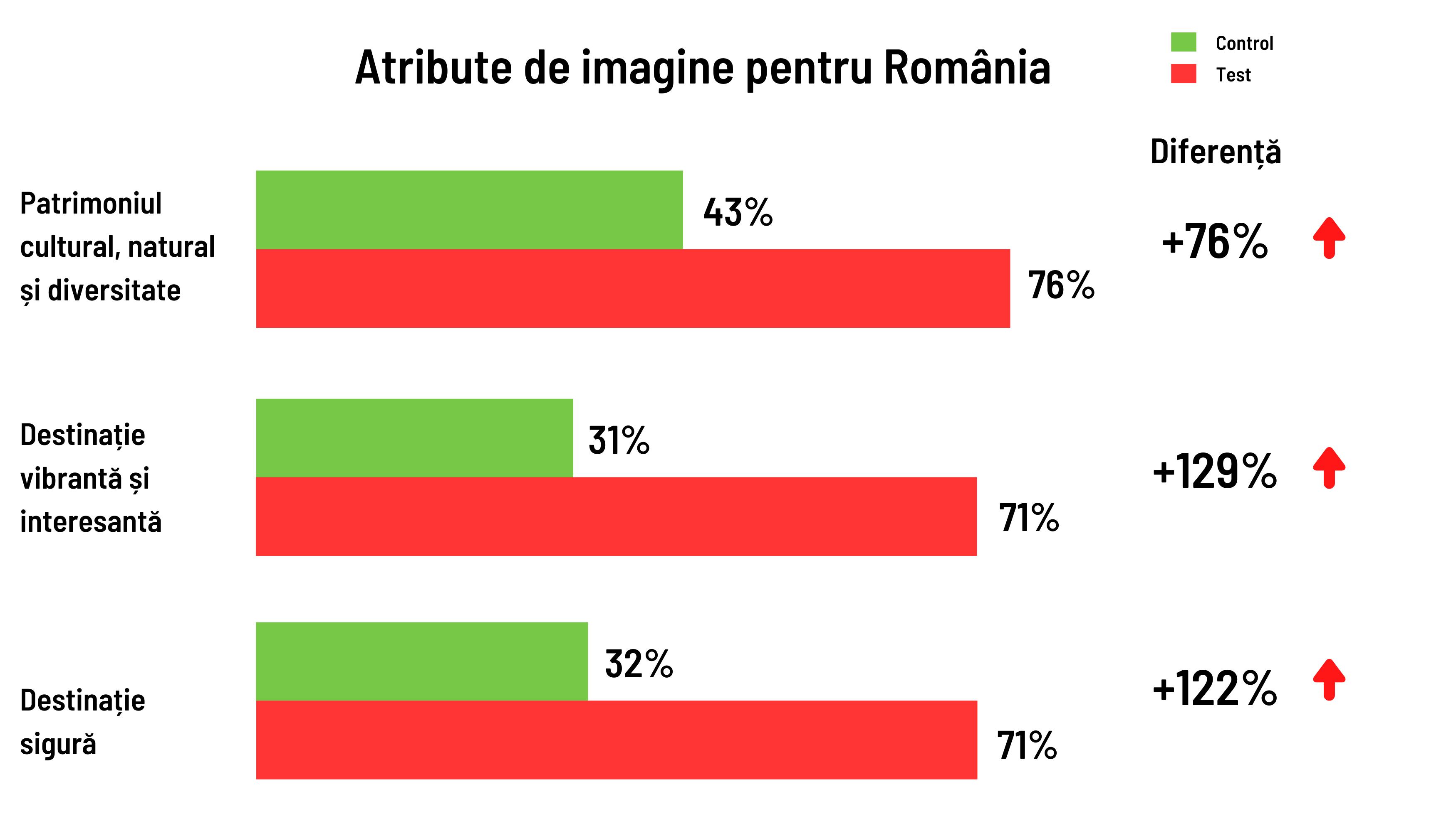 Atribute de imagine pentru România