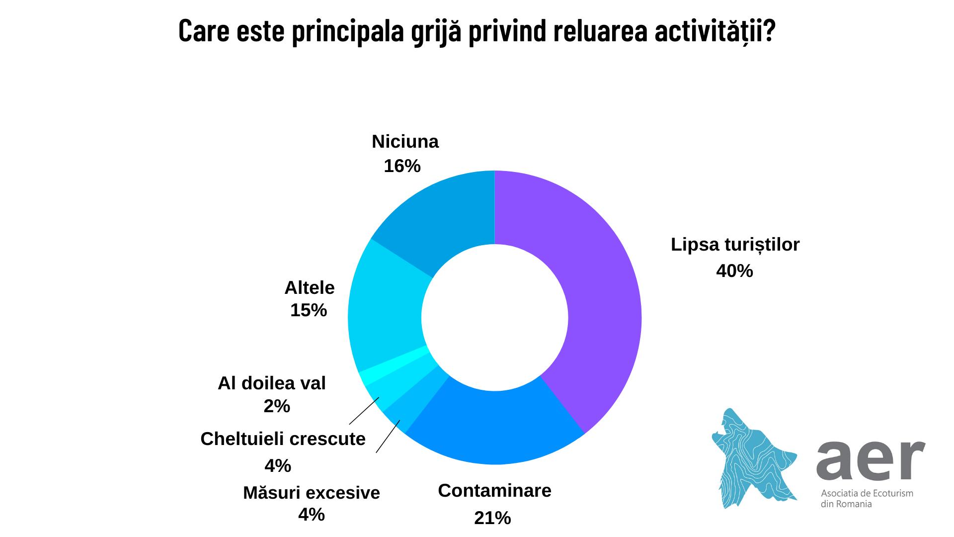 Principala grijă privind reluarea activității - Studiu Asociația de Ecoturism din România