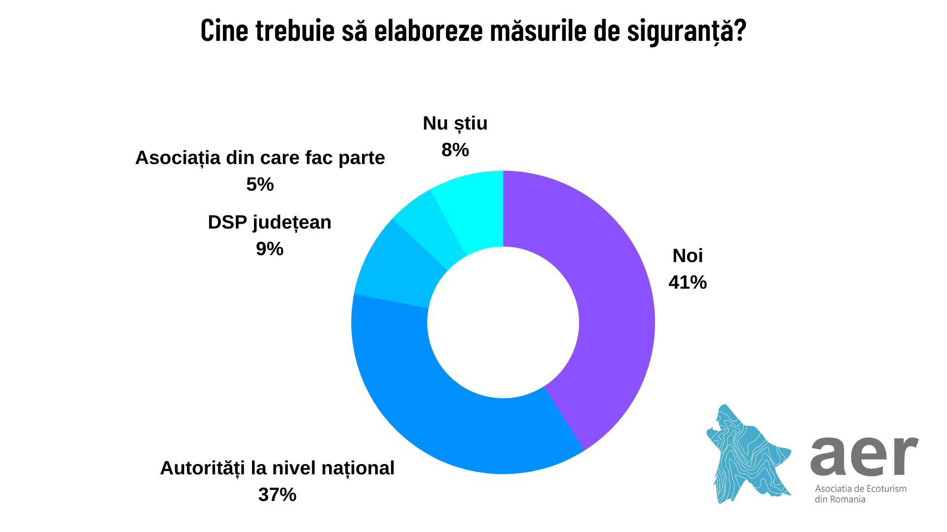 Elaborarea măsurilor de siguranță - Studiu Asociația de Ecoturism din România
