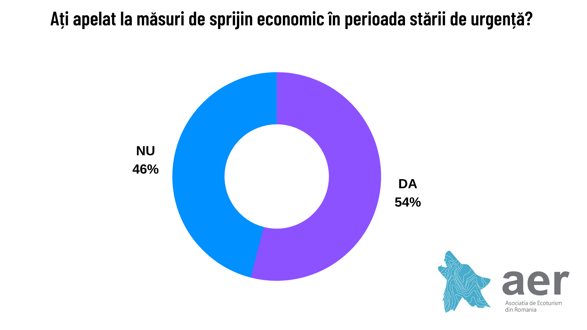 Măsuri de sprijin în starea de urgență - Studiu Asociația de Ecoturism din România