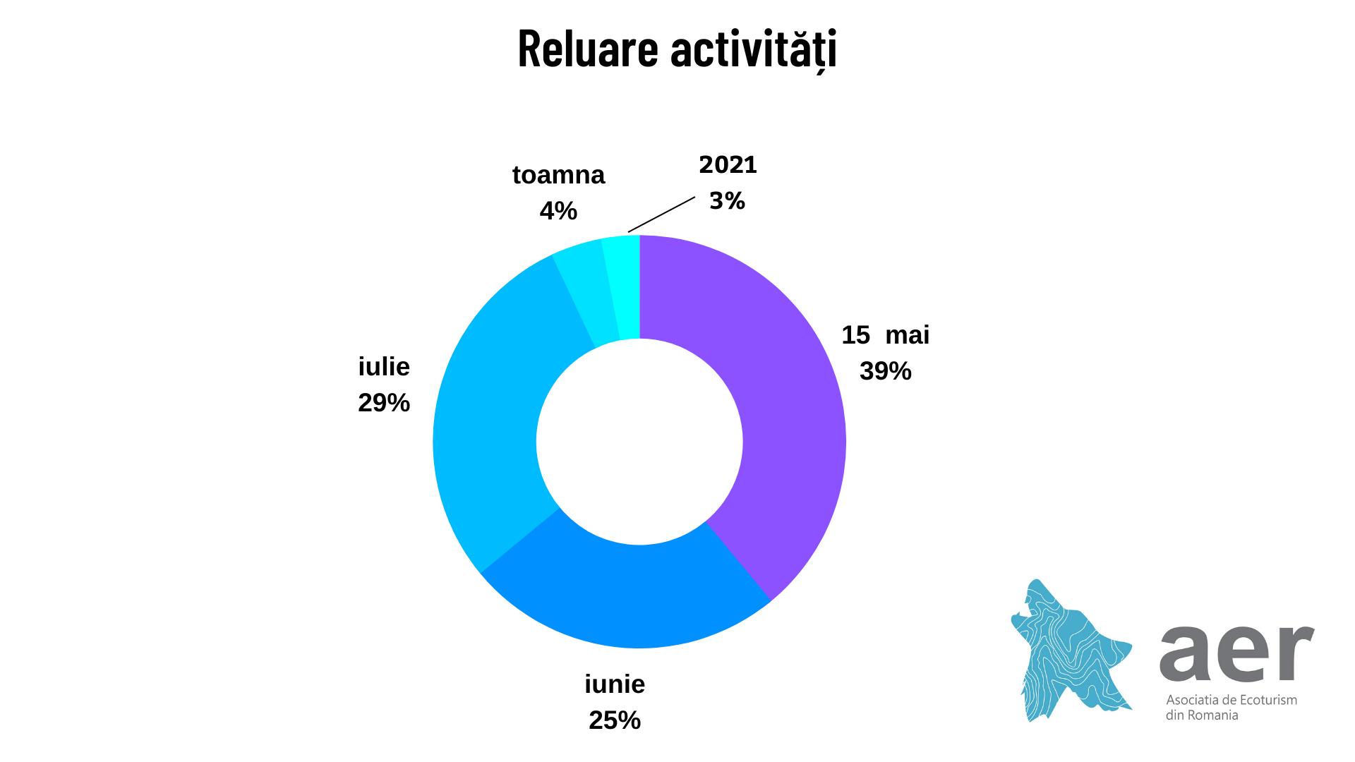 Reluarea activității - Studiu Asociația de Ecoturism din România