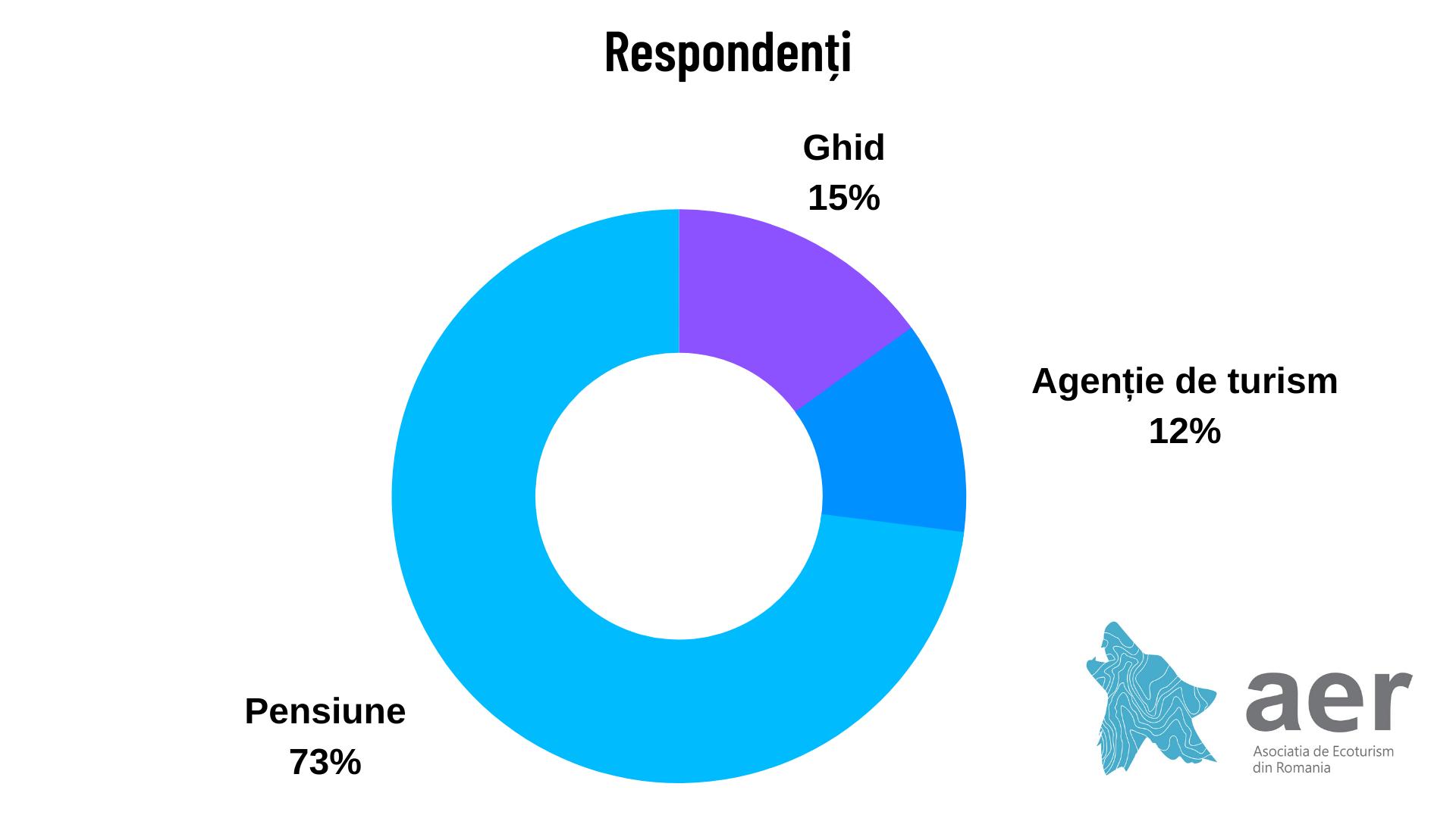 Respondenți -Studiu Asociația de Ecoturism din România